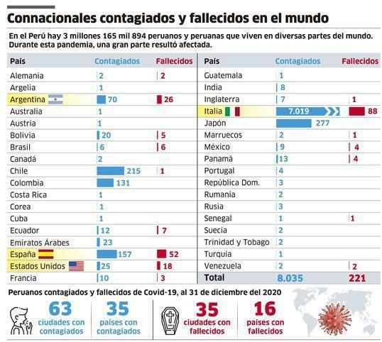 No exterior são mais de 8 mil peruanos infectados e 221 falecidos pela Covid-19